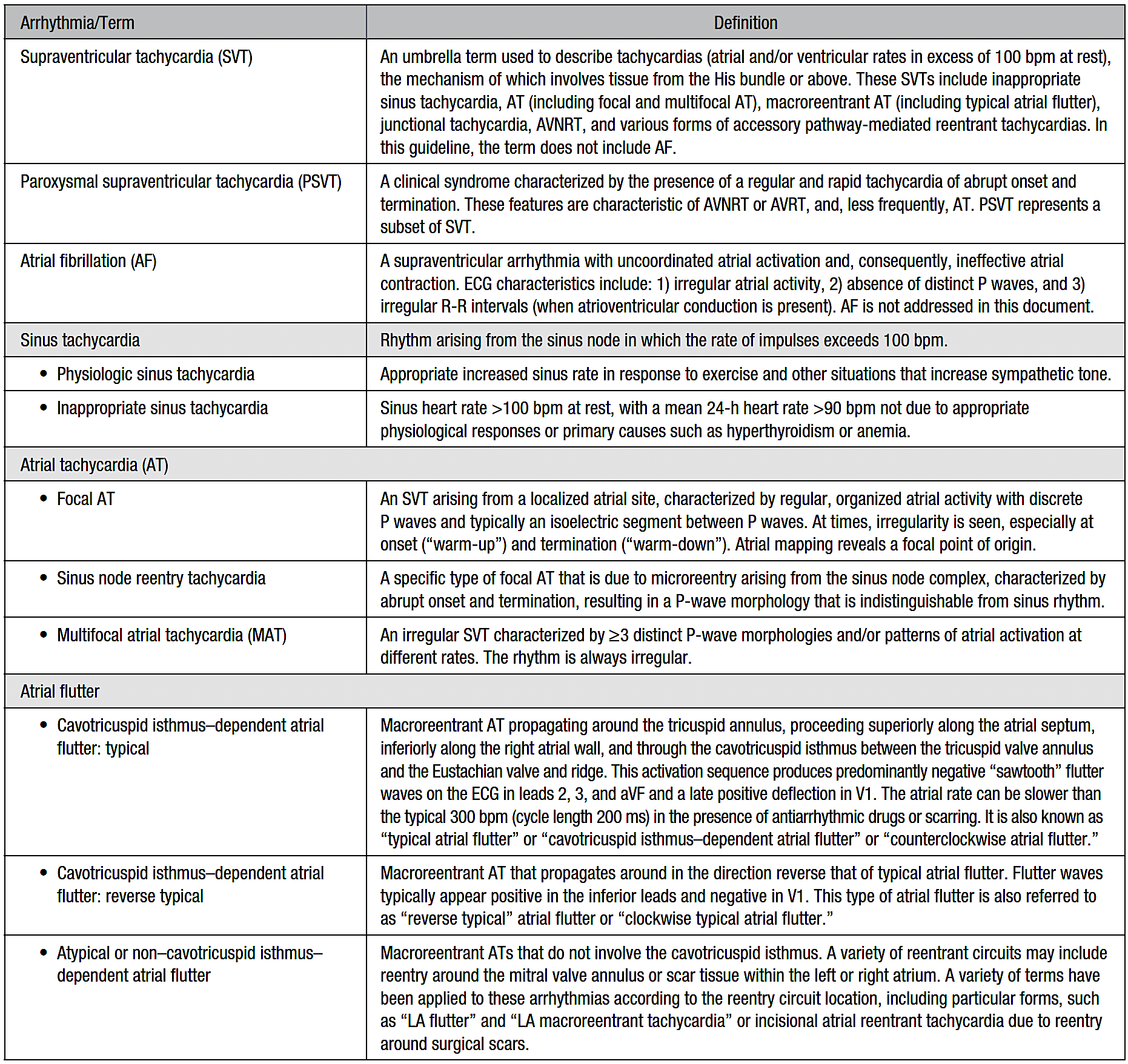 Tsv Classification Acc Aha Hrs 2015 E Cardiogram